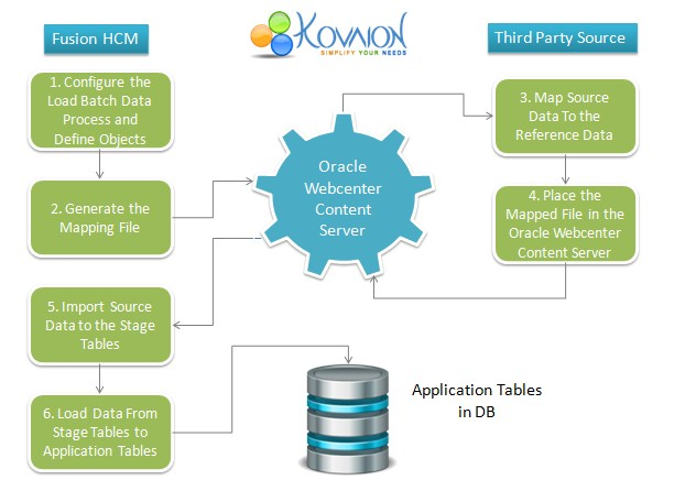 Fusion HCM Data Loader-Seamless On-Premise to Cloud